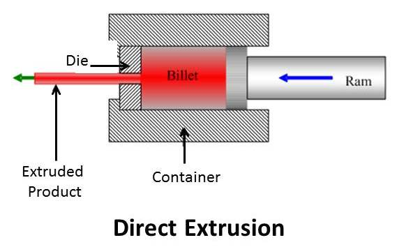 direct-extrusion.jpg