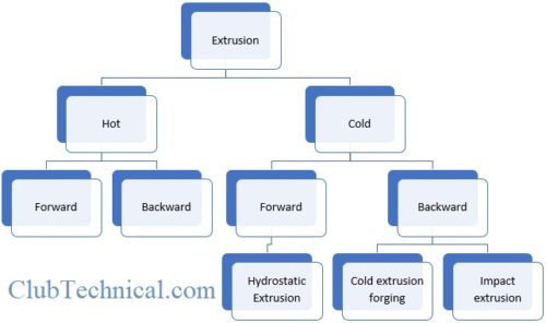 Types-of-Extrusion-Process.jpg